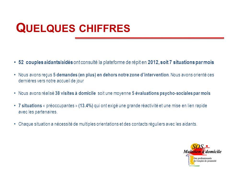 Quelques chiffres 52 couples aidants/aidés ont consulté la plateforme de répit en 2012, soit 7 situations par mois.