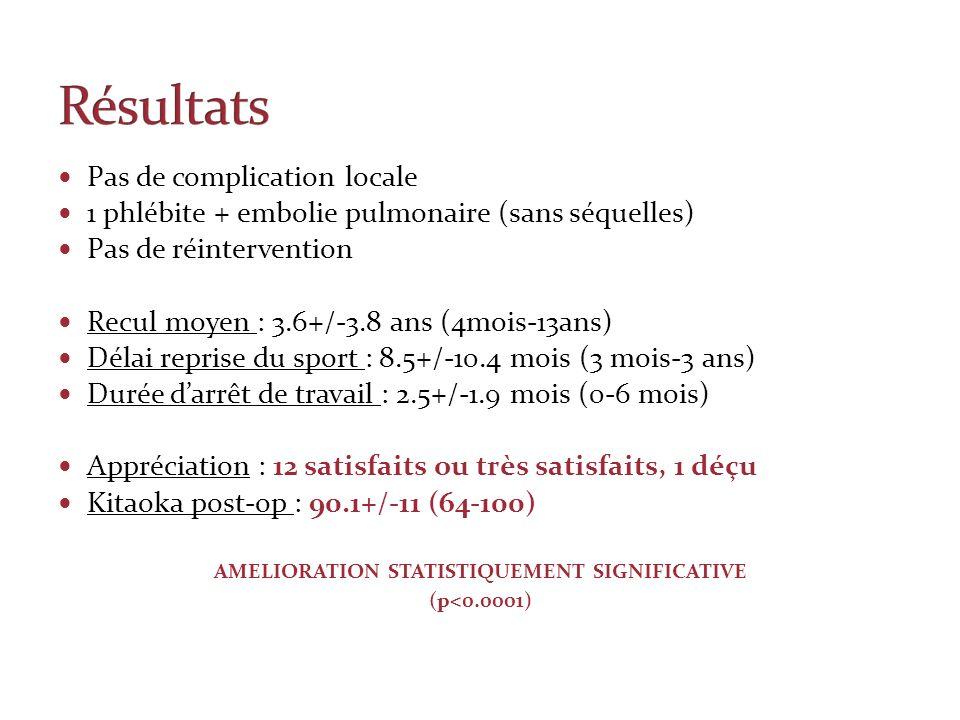 AMELIORATION STATISTIQUEMENT SIGNIFICATIVE