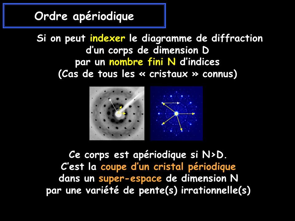 Ordre apériodique Si on peut indexer le diagramme de diffraction d'un corps de dimension D. par un nombre fini N d'indices.
