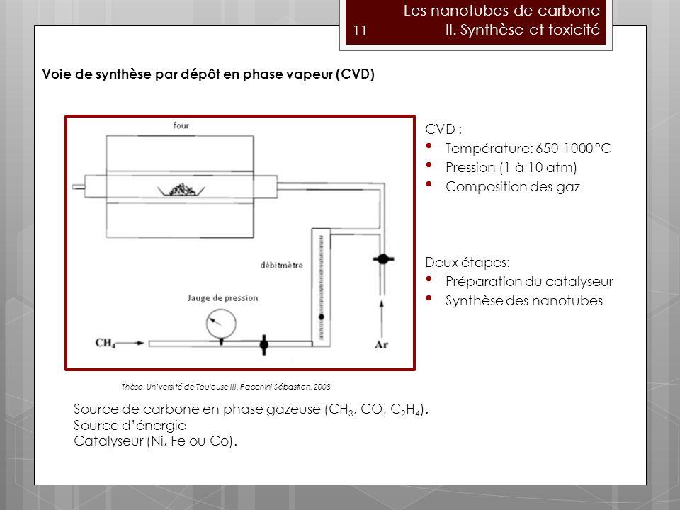 Les nanotubes de carbone II. Synthèse et toxicité