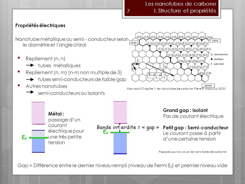 Les nanotubes de carbone I. Structure et propriétés
