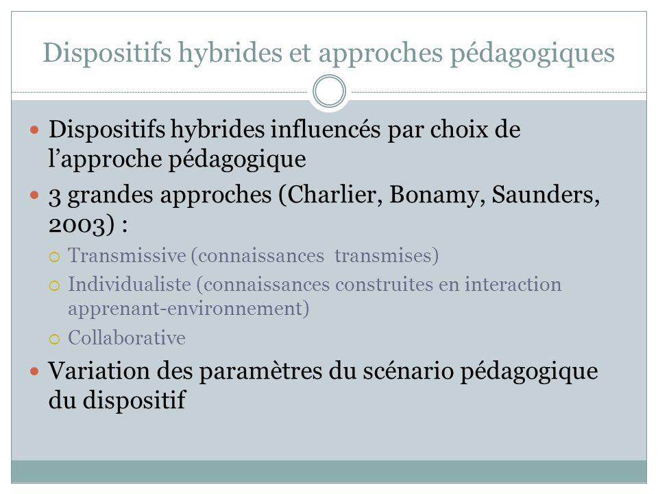 Dispositifs hybrides et approches pédagogiques
