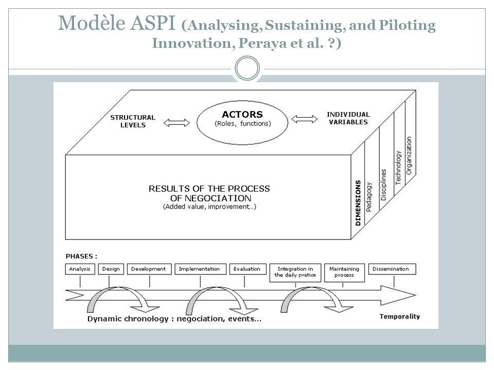 Modèle ASPI (Analysing, Sustaining, and Piloting Innovation, Peraya et al. )