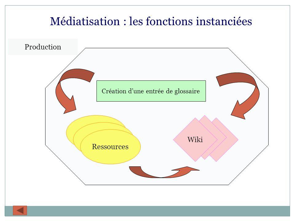 Médiatisation : les fonctions instanciées