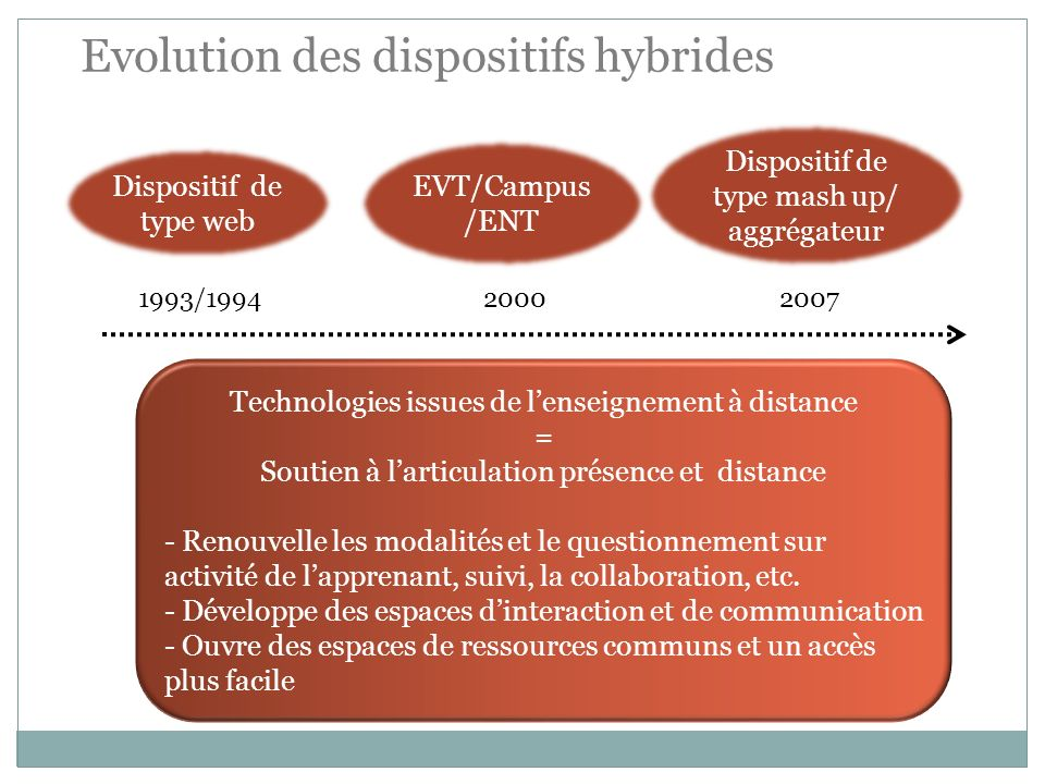 Evolution des dispositifs hybrides