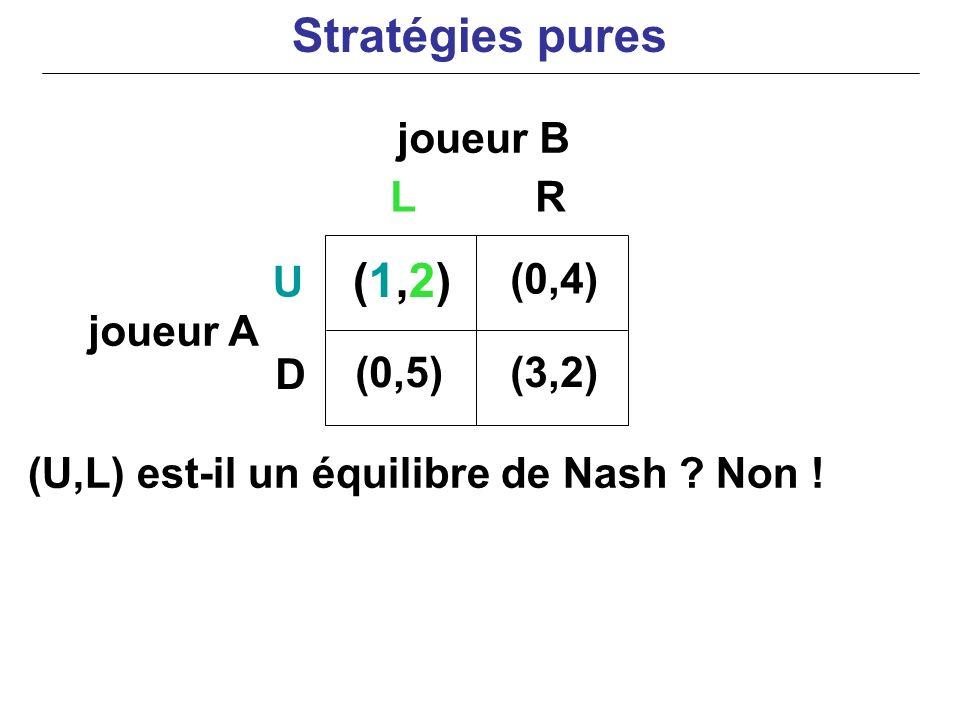 Stratégies pures (1,2) joueur B L R U (0,4) joueur A D (0,5) (3,2)