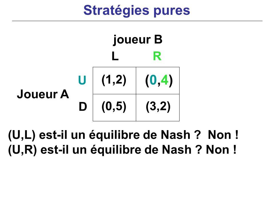 Stratégies pures (0,4) joueur B L R U (1,2) Joueur A D (0,5) (3,2)