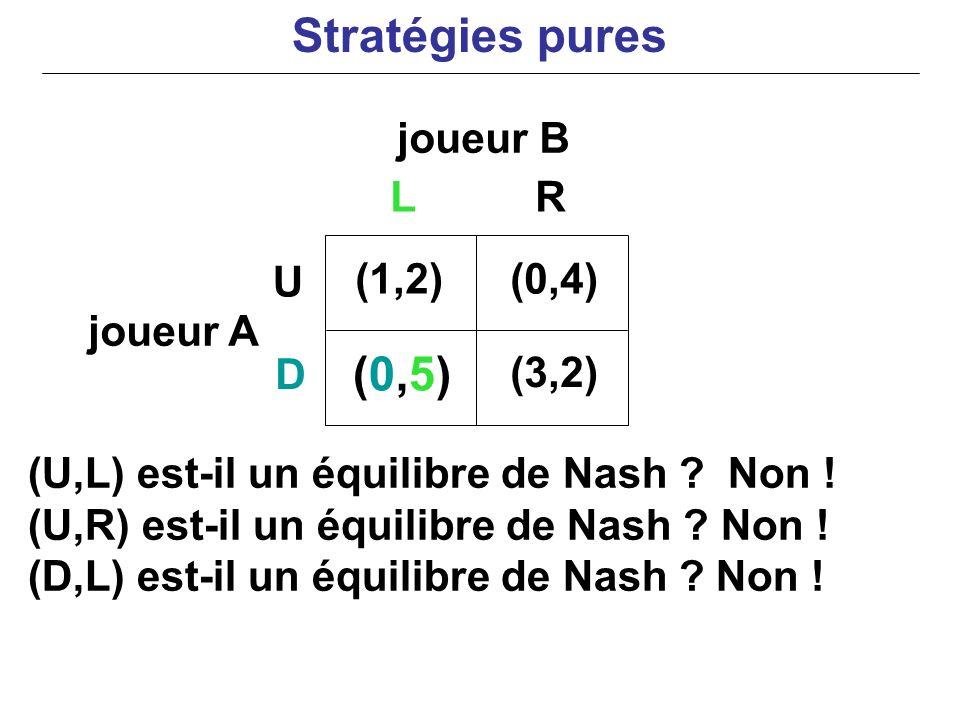 Stratégies pures (0,5) joueur B L R U (1,2) (0,4) joueur A D (3,2)