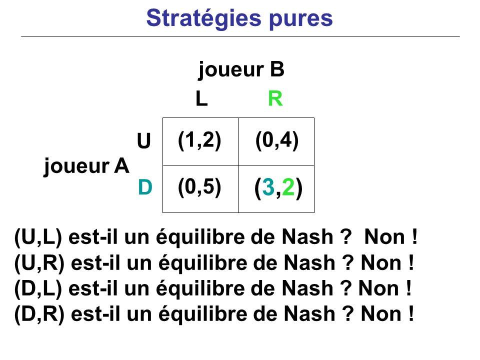 Stratégies pures (3,2) joueur B L R U (1,2) (0,4) joueur A D (0,5)