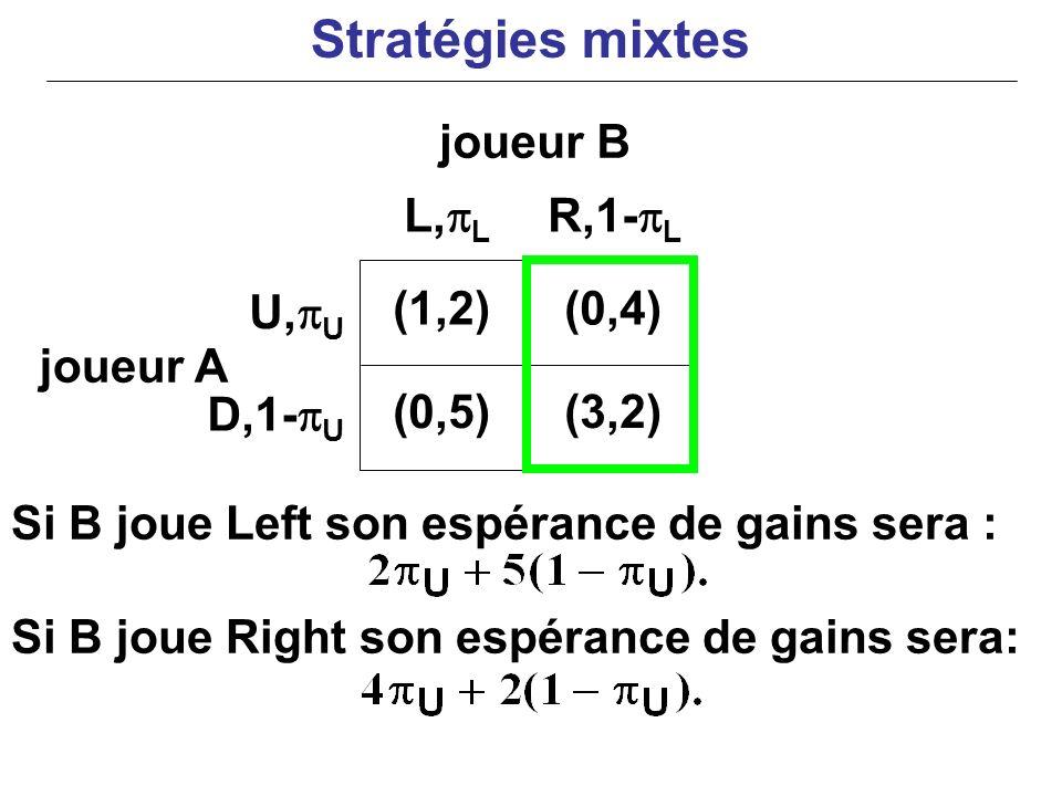 Stratégies mixtes joueur B L,pL R,1-pL U,pU (1,2) (0,4) joueur A