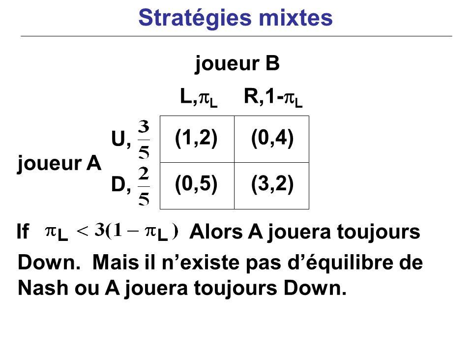 Stratégies mixtes joueur B L,pL R,1-pL U, (1,2) (0,4) joueur A D,