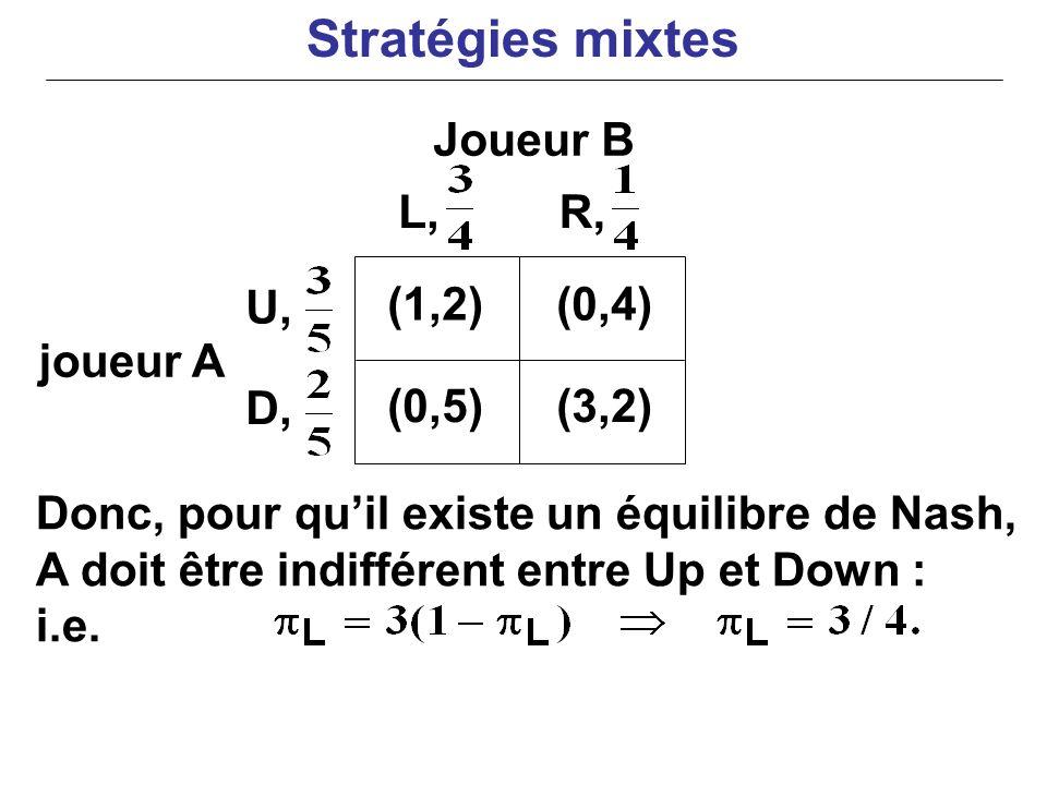 Stratégies mixtes Joueur B L, R, U, (1,2) (0,4) joueur A D, (0,5)