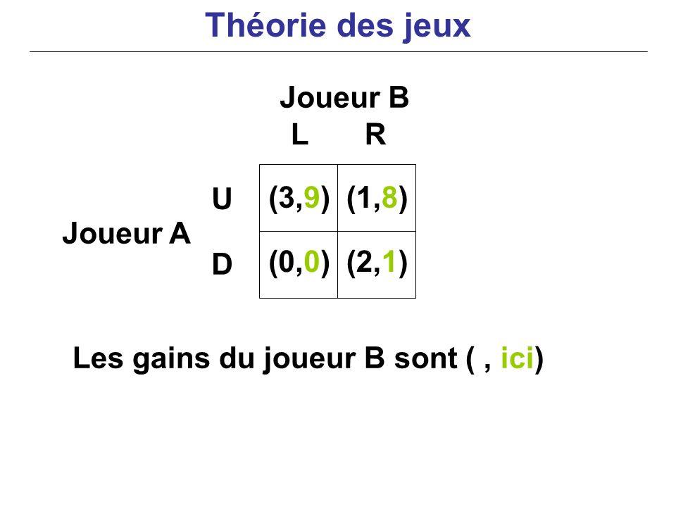 Théorie des jeux Joueur B L R U D (3,9) (0,0) (1,8) (2,1) Joueur A