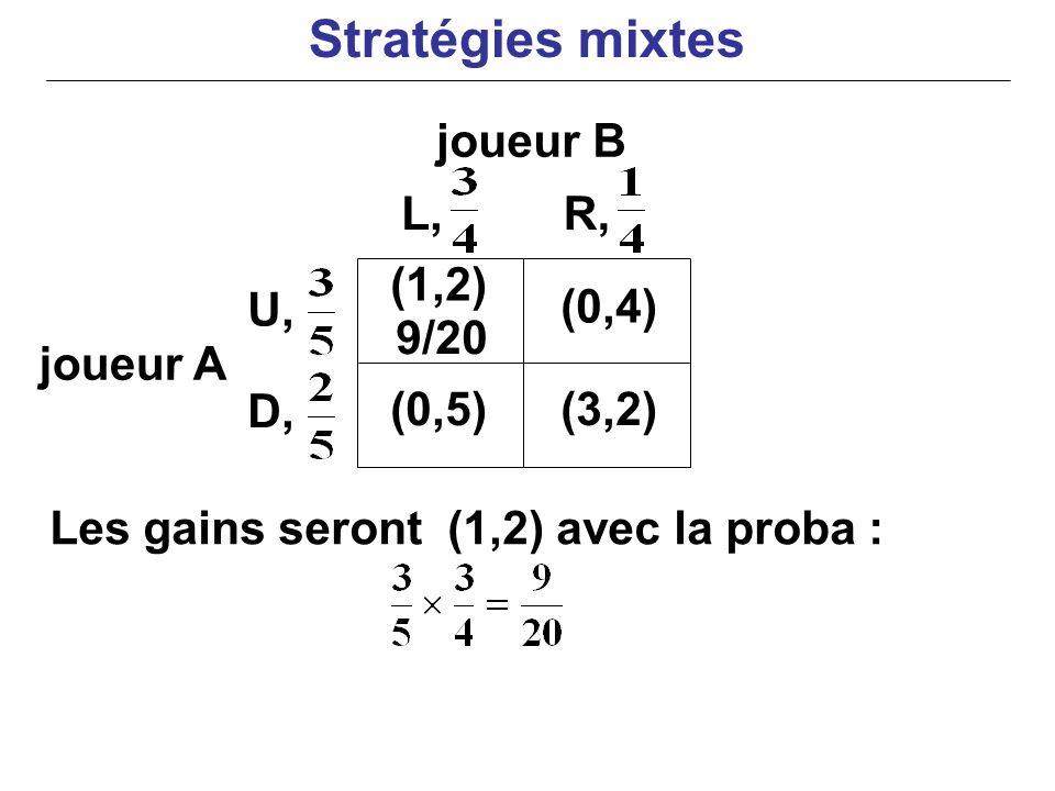Stratégies mixtes joueur B L, R, (1,2) U, (0,4) 9/20 joueur A D, (0,5)