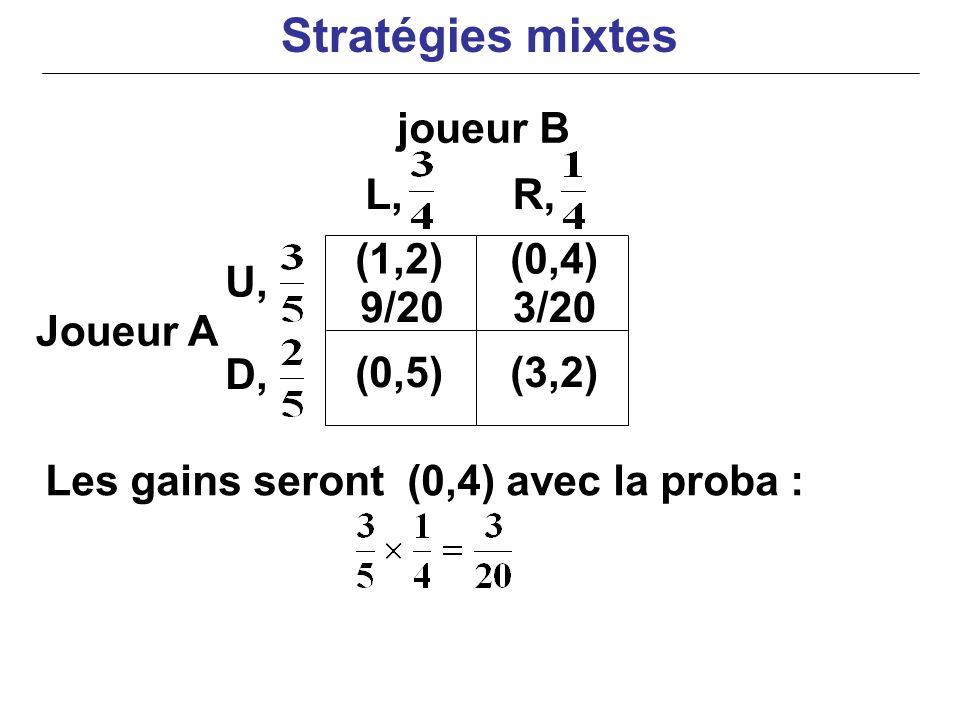 Stratégies mixtes joueur B L, R, (1,2) (0,4) U, 9/20 3/20 Joueur A D,
