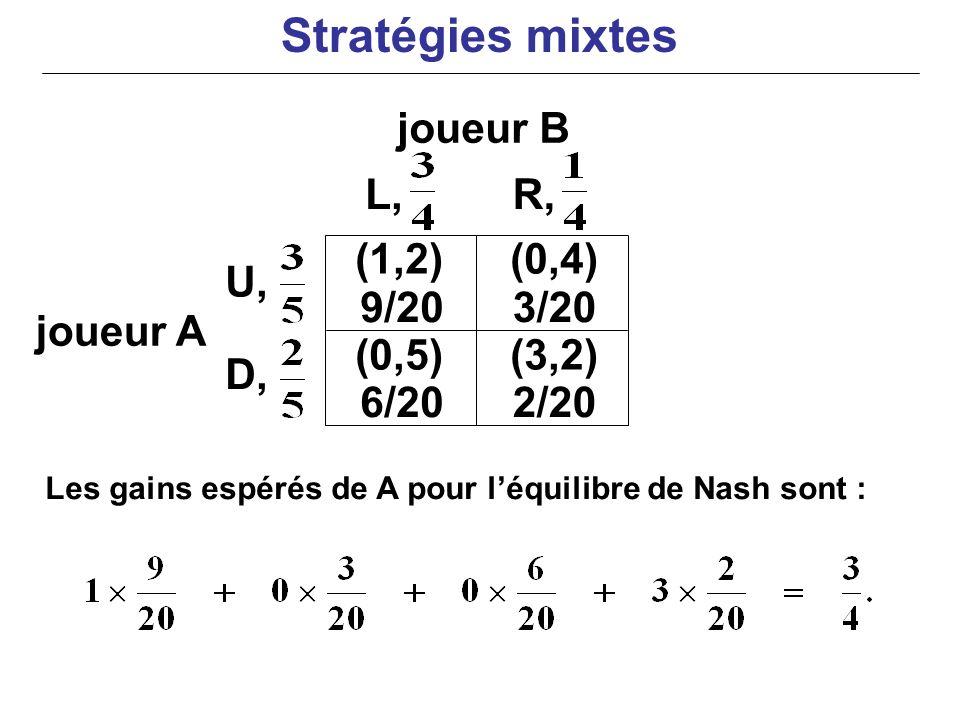 Stratégies mixtes joueur B L, R, (1,2) (0,4) U, 9/20 3/20 joueur A