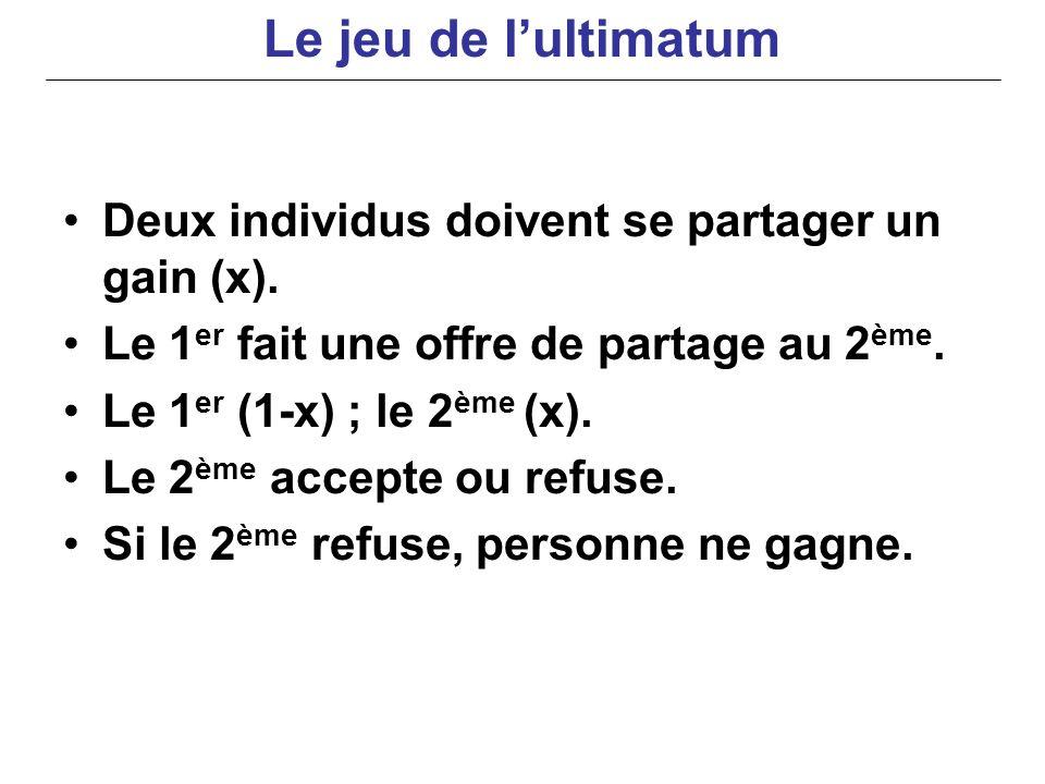 Le jeu de l'ultimatum Deux individus doivent se partager un gain (x).