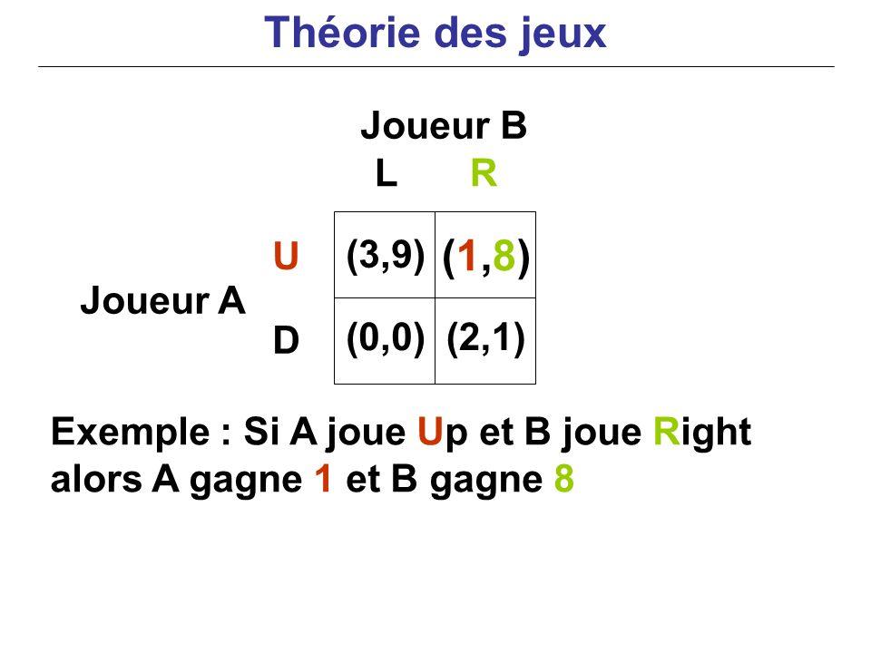 Théorie des jeux (1,8) Joueur B L R U (3,9) Joueur A D (0,0) (2,1)