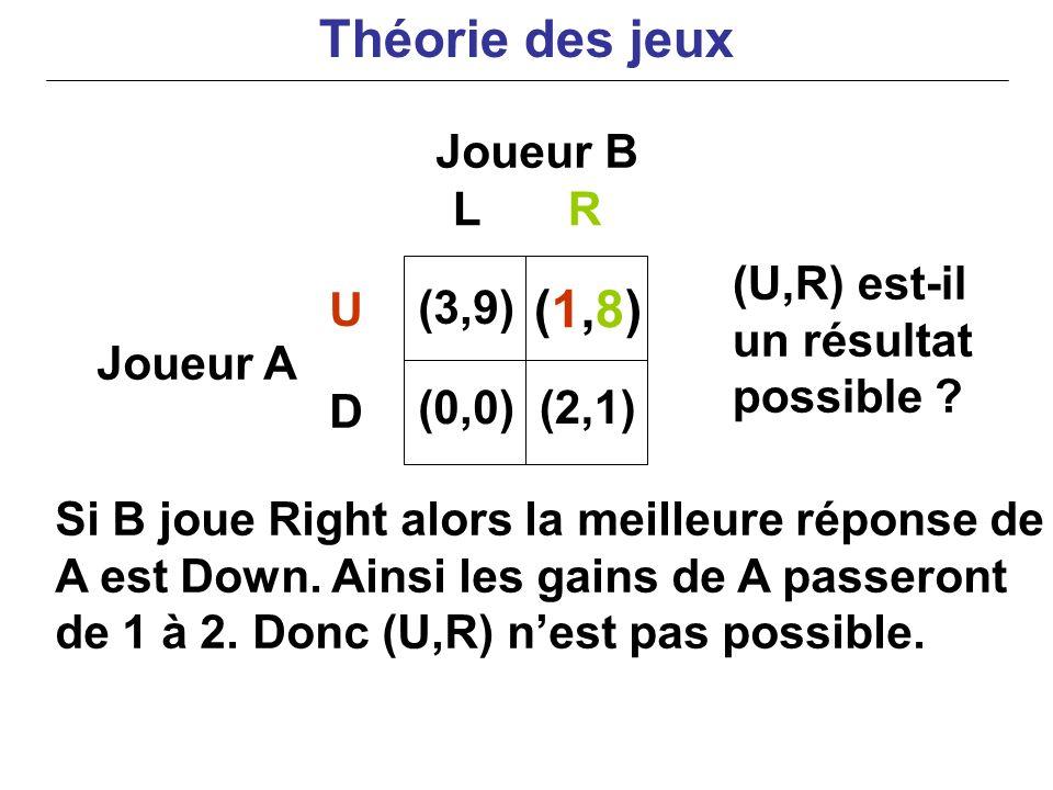 Théorie des jeux (1,8) Joueur B L R (U,R) est-il un résultat