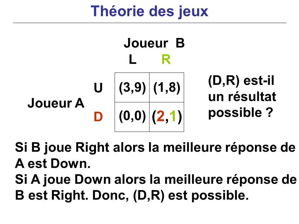 Théorie des jeux (2,1) Joueur B L R (D,R) est-il un résultat