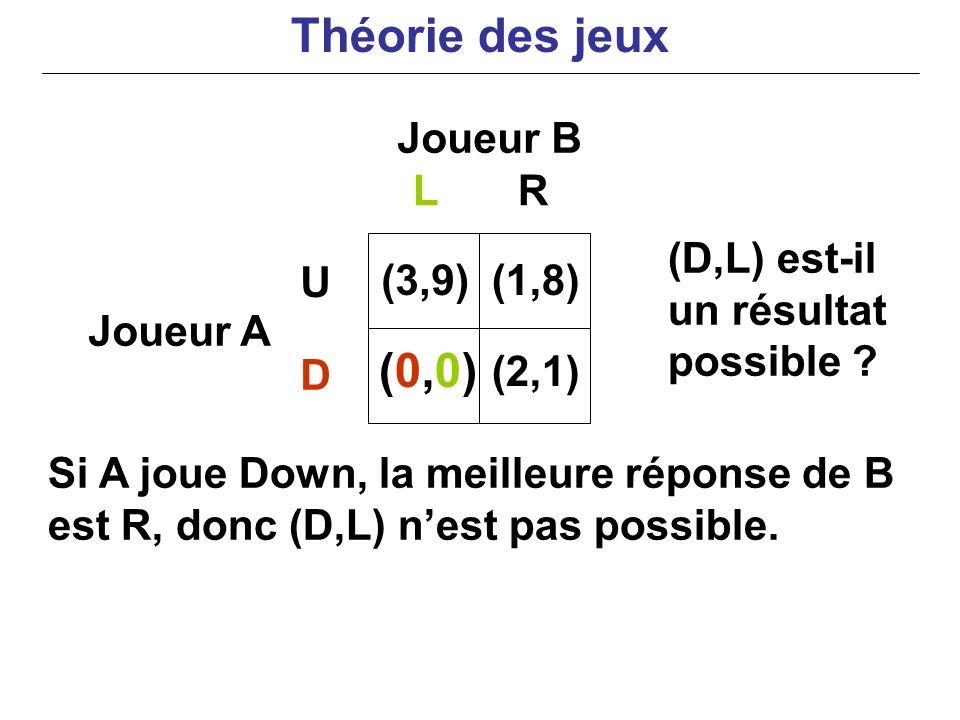Théorie des jeux (0,0) Joueur B L R (D,L) est-il un résultat