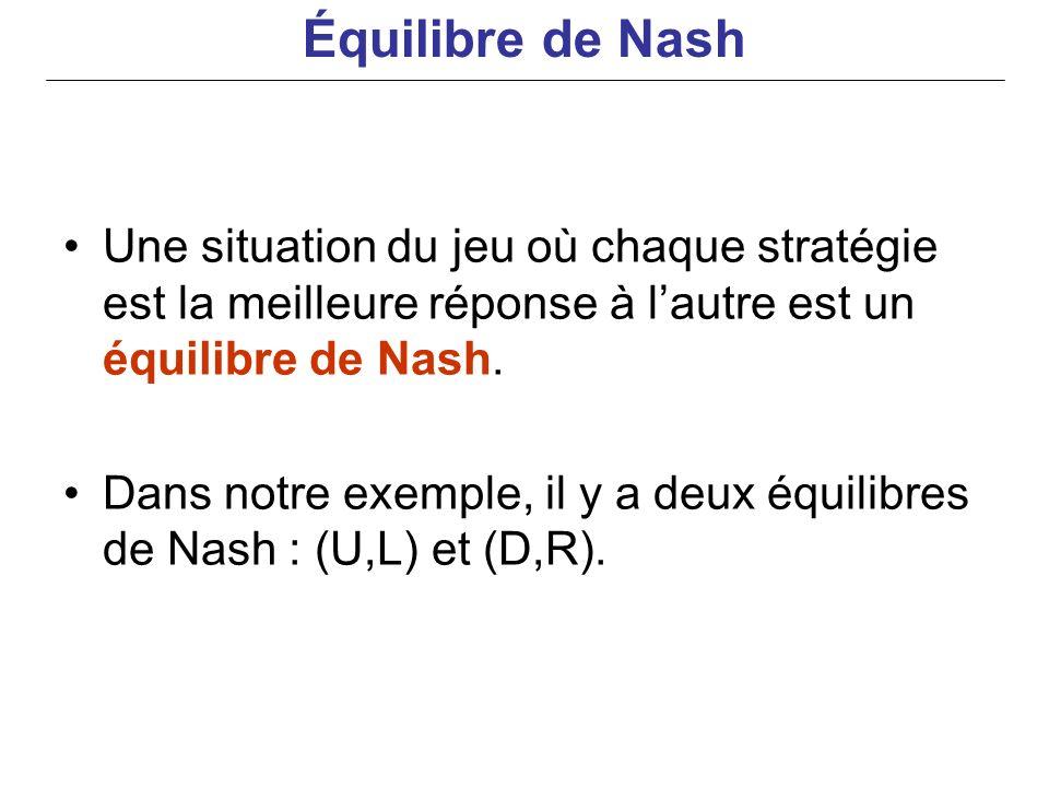 Équilibre de Nash Une situation du jeu où chaque stratégie est la meilleure réponse à l'autre est un équilibre de Nash.