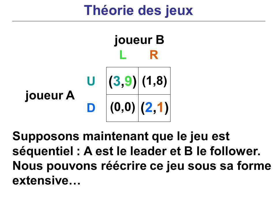 Théorie des jeux (3,9) (2,1) joueur B L R U (1,8) joueur A D (0,0)