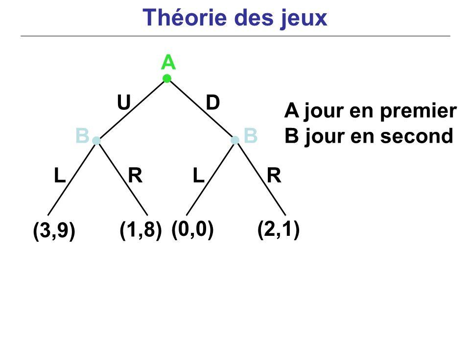 Théorie des jeux A U D A jour en premier B jour en second B B L R L R