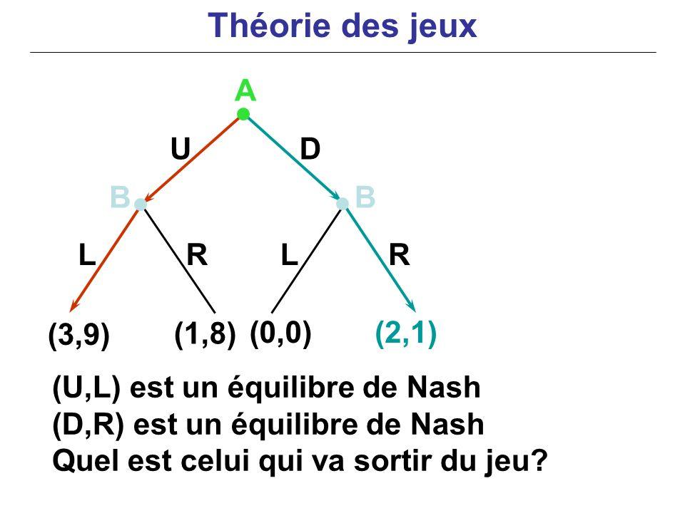 Théorie des jeux A U D B B L R L R (3,9) (1,8) (0,0) (2,1)