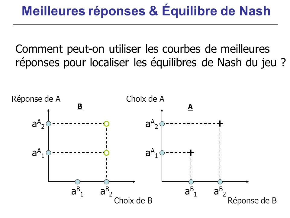Meilleures réponses & Équilibre de Nash