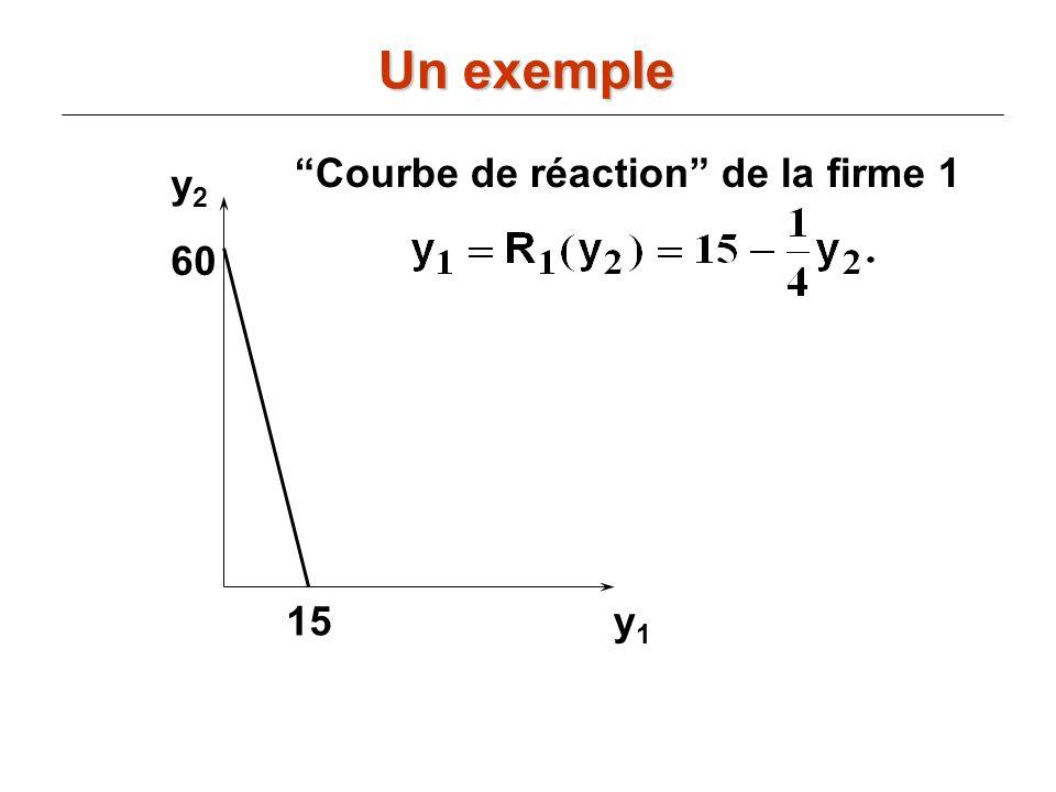 Un exemple Courbe de réaction de la firme 1 y2 60 15 y1
