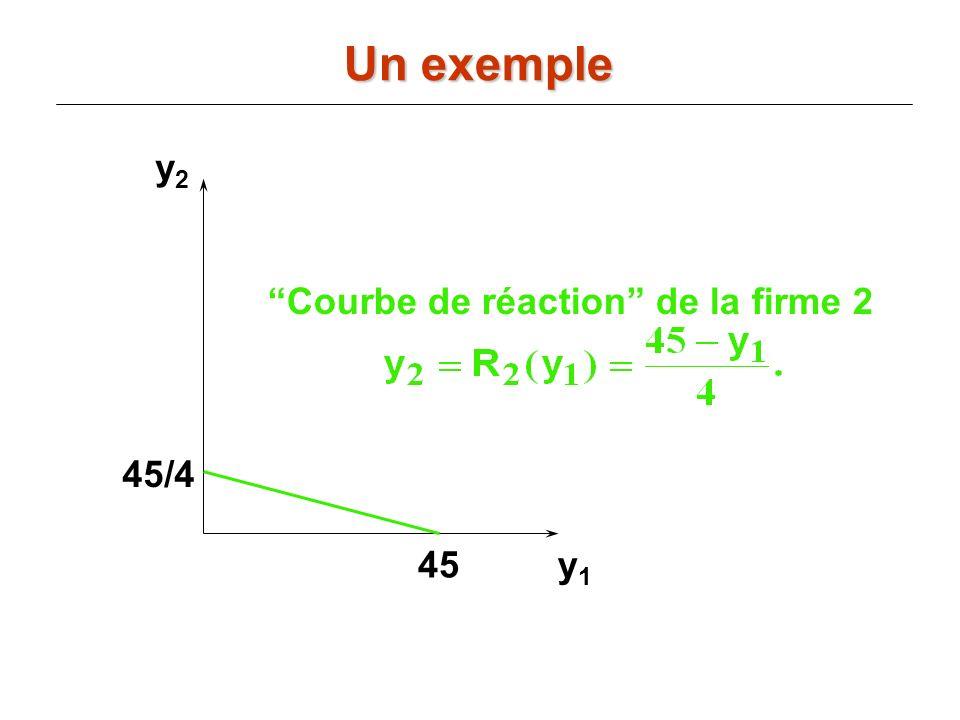 Un exemple y2 Courbe de réaction de la firme 2 45/4 45 y1