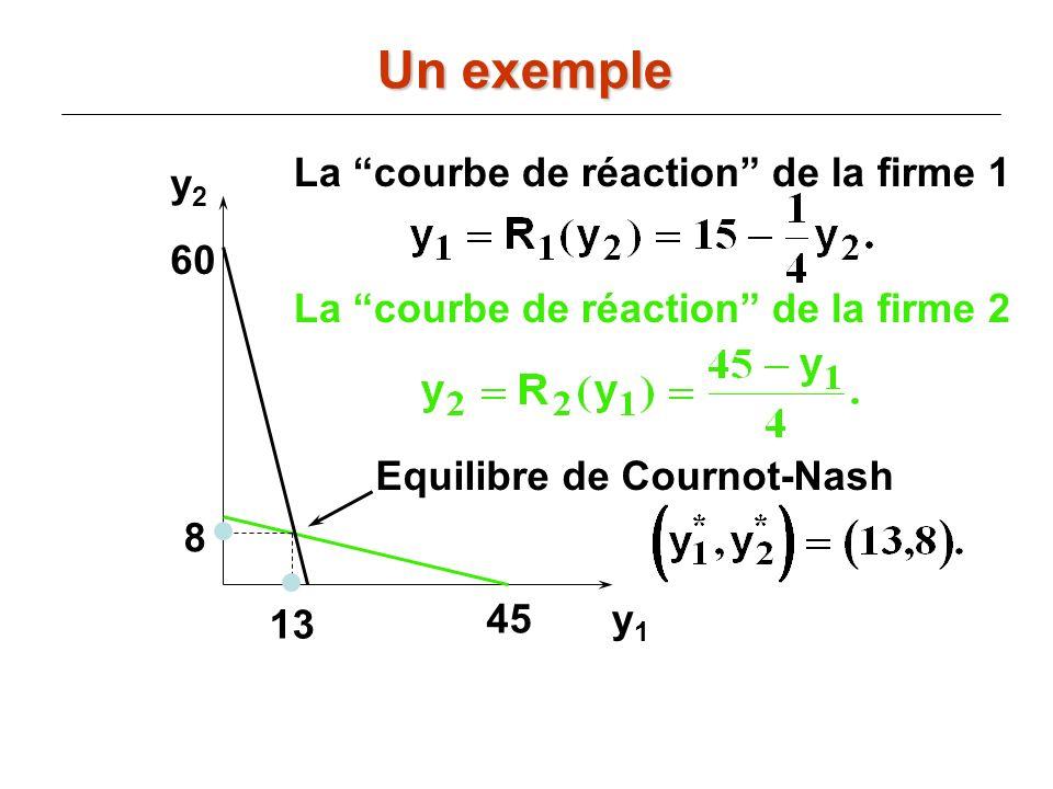 Un exemple La courbe de réaction de la firme 1 y2 60