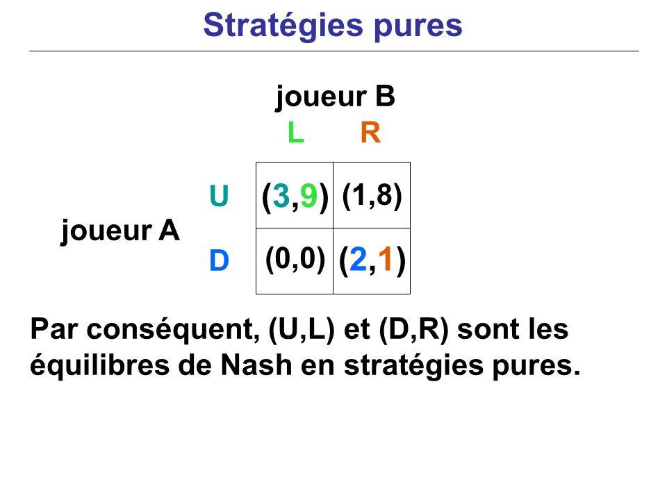 Stratégies pures (3,9) (2,1) joueur B L R U (1,8) joueur A D (0,0)