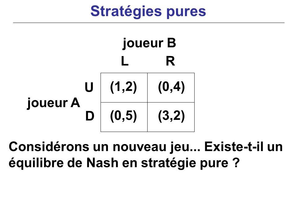 Stratégies pures joueur B L R U (1,2) (0,4) joueur A D (0,5) (3,2)