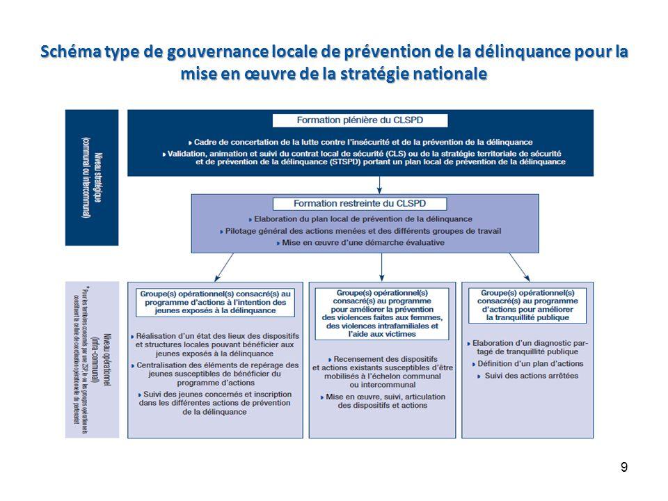 Schéma type de gouvernance locale de prévention de la délinquance pour la mise en œuvre de la stratégie nationale