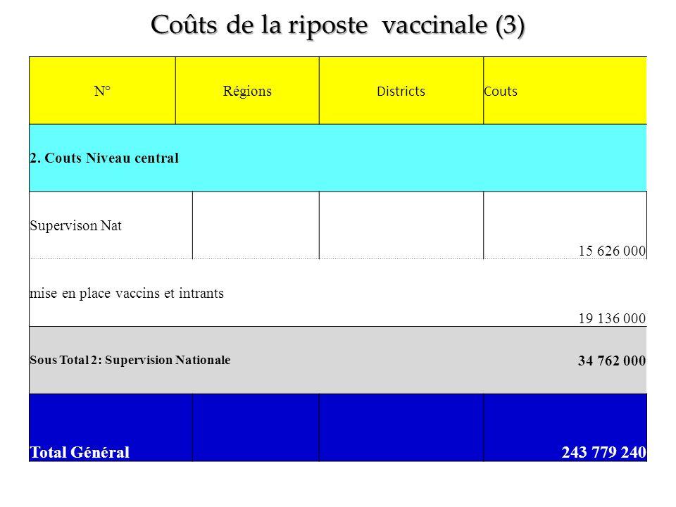 Coûts de la riposte vaccinale (3)
