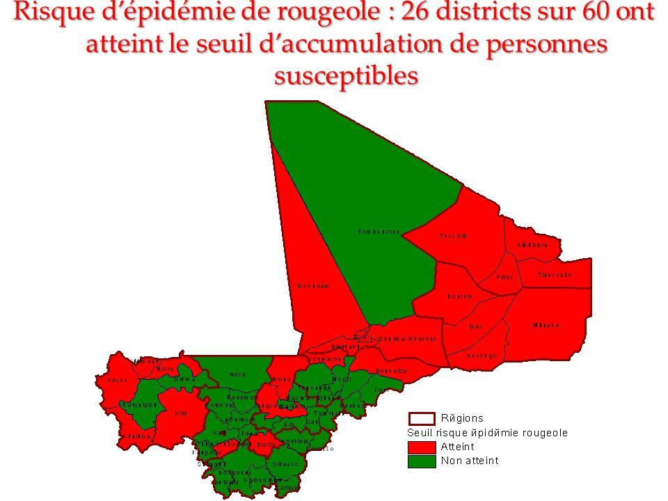 Risque d'épidémie de rougeole : 26 districts sur 60 ont atteint le seuil d'accumulation de personnes susceptibles