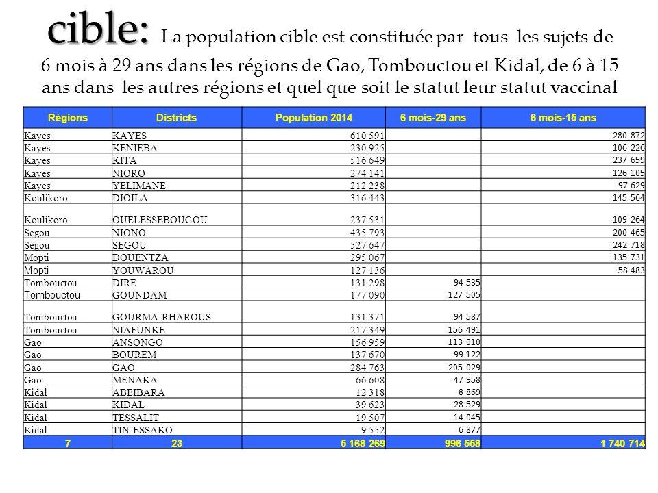 cible: La population cible est constituée par tous les sujets de 6 mois à 29 ans dans les régions de Gao, Tombouctou et Kidal, de 6 à 15 ans dans les autres régions et quel que soit le statut leur statut vaccinal
