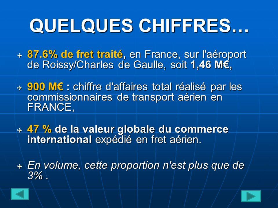 QUELQUES CHIFFRES… 87.6% de fret traité, en France, sur l aéroport de Roissy/Charles de Gaulle, soit 1,46 M€,