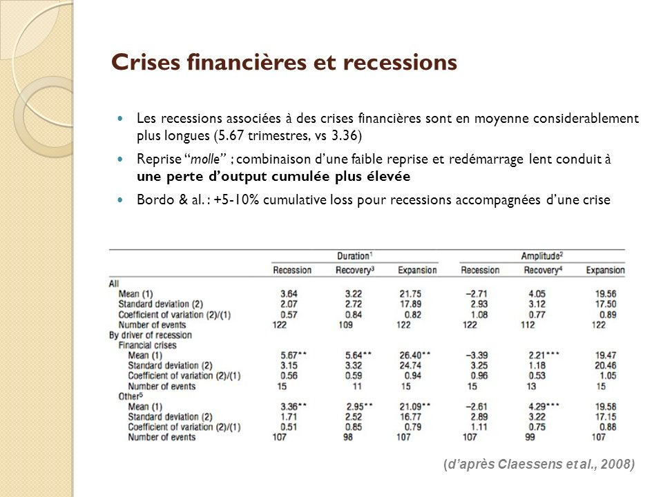 Crises financières et recessions