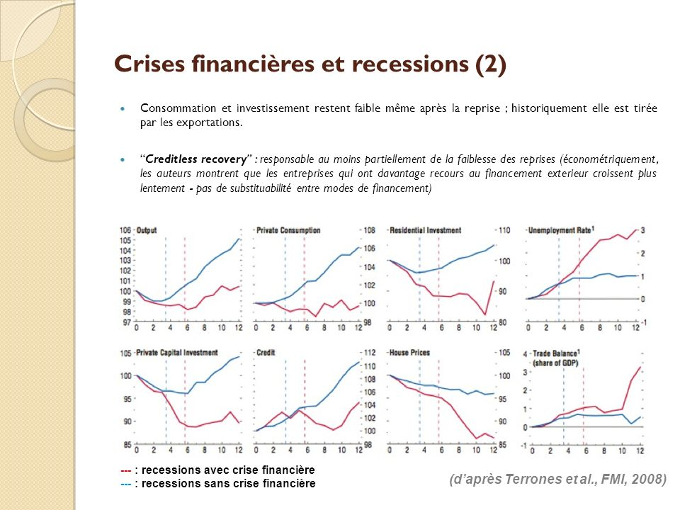 Crises financières et recessions (2)