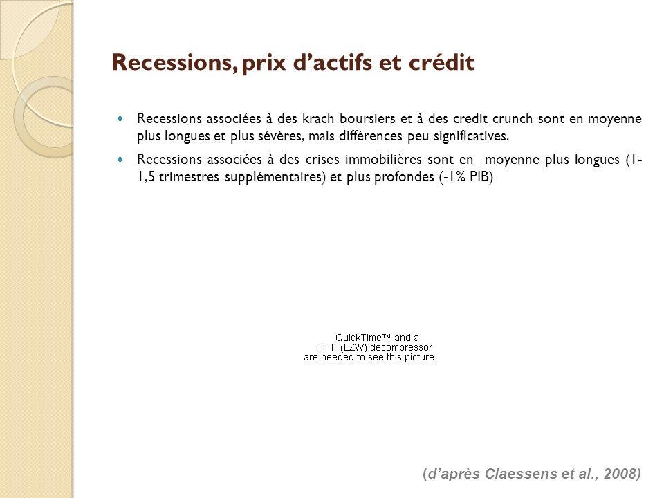 Recessions, prix d'actifs et crédit