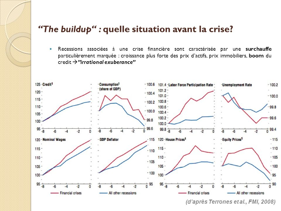 The buildup : quelle situation avant la crise