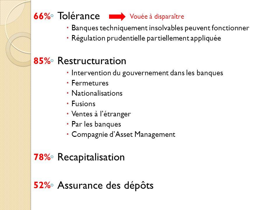 Tolérance Restructuration Recapitalisation Assurance des dépôts 66%