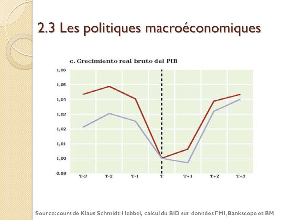2.3 Les politiques macroéconomiques