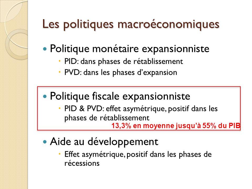 Les politiques macroéconomiques