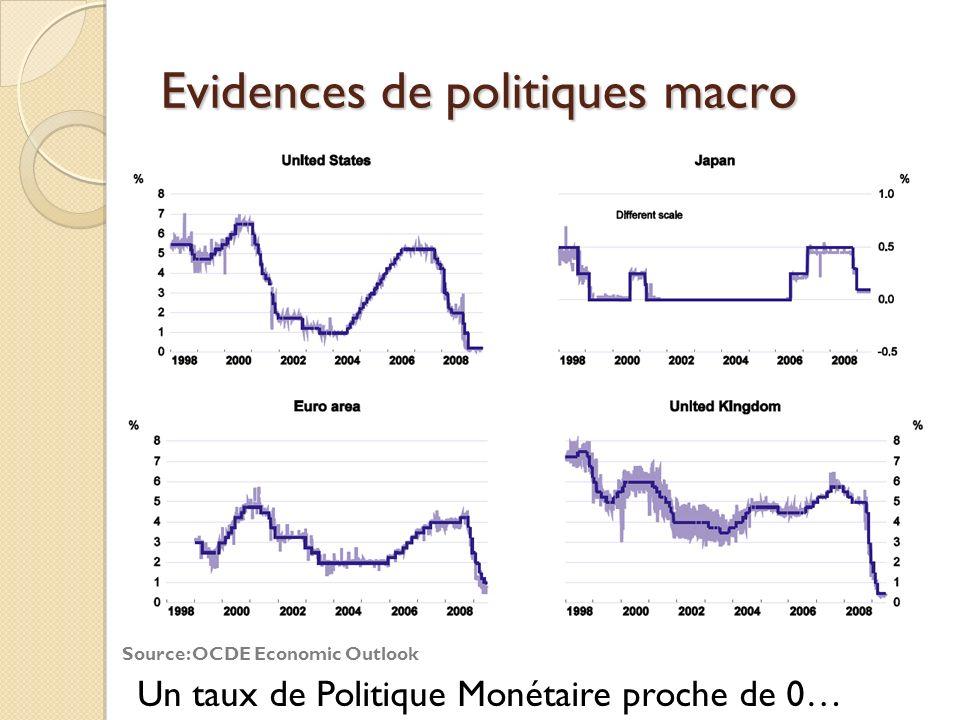Evidences de politiques macro