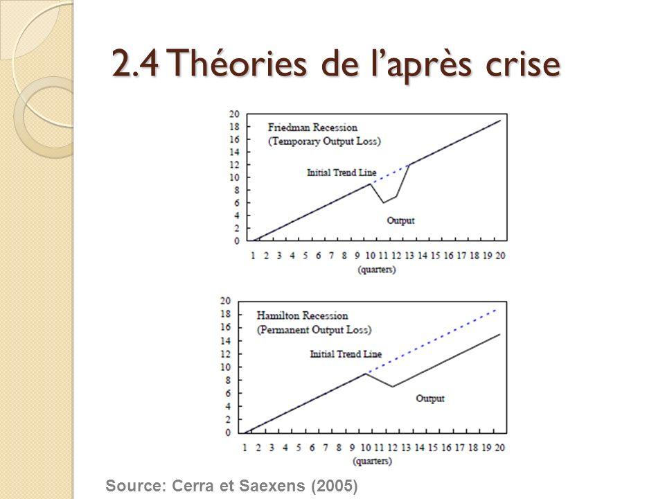 2.4 Théories de l'après crise