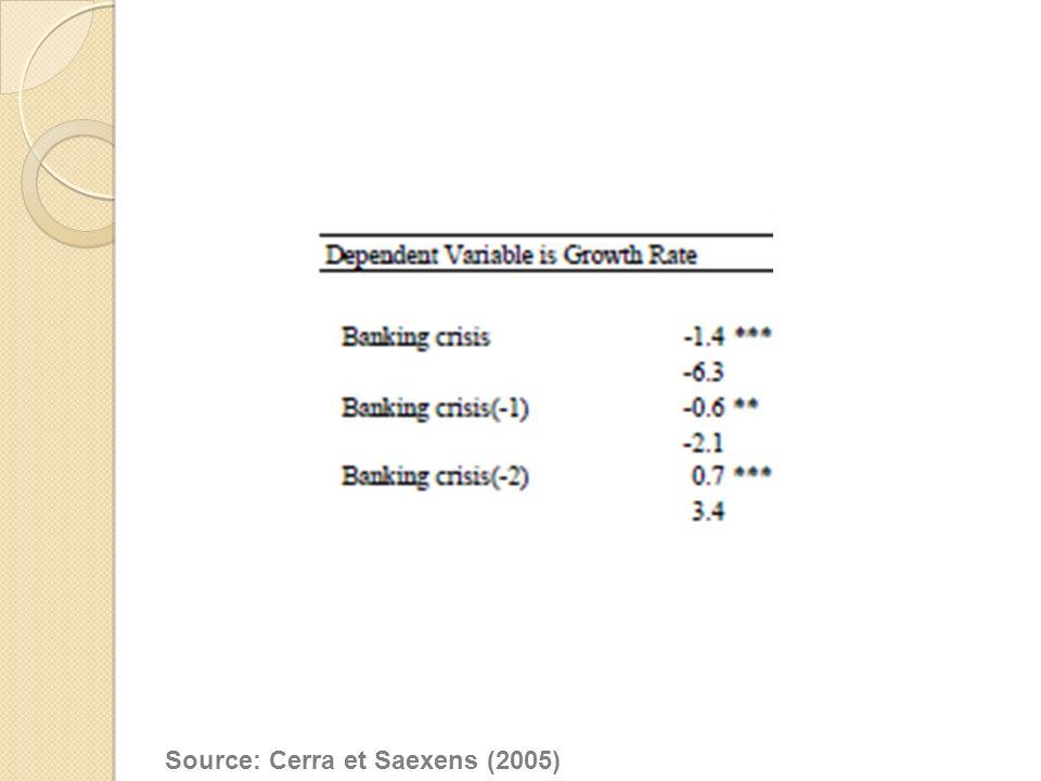 Source: Cerra et Saexens (2005)